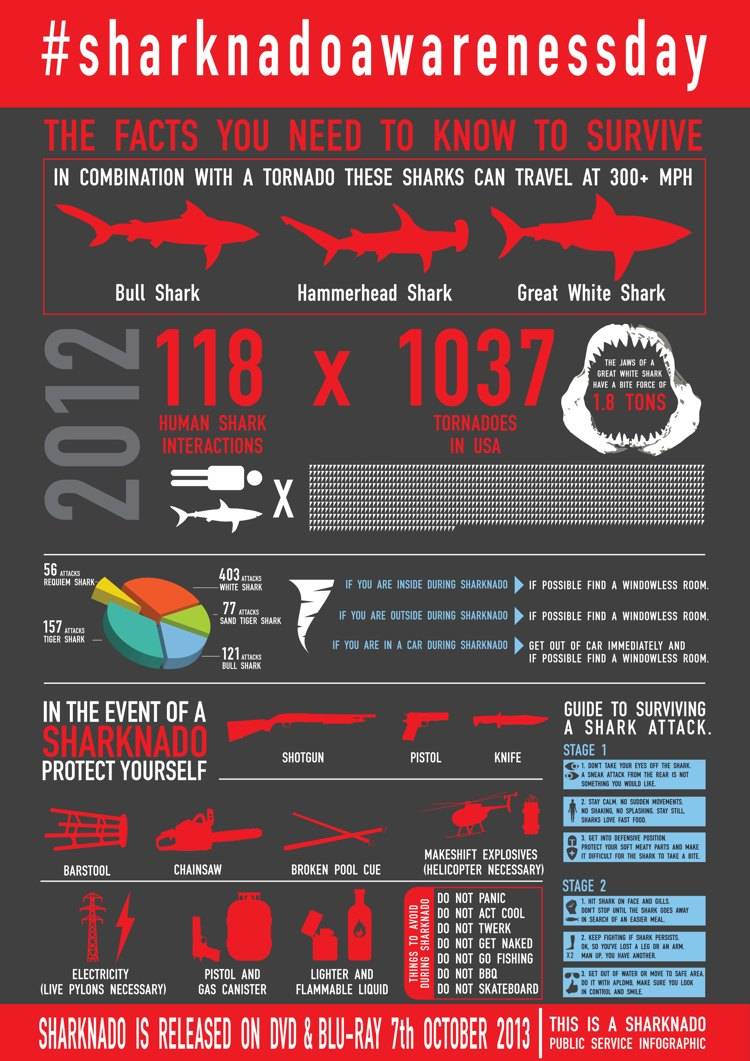Sharknado Infographic
