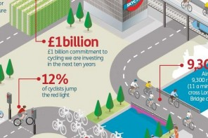 London cycle lanes – INFOGRAPHIC