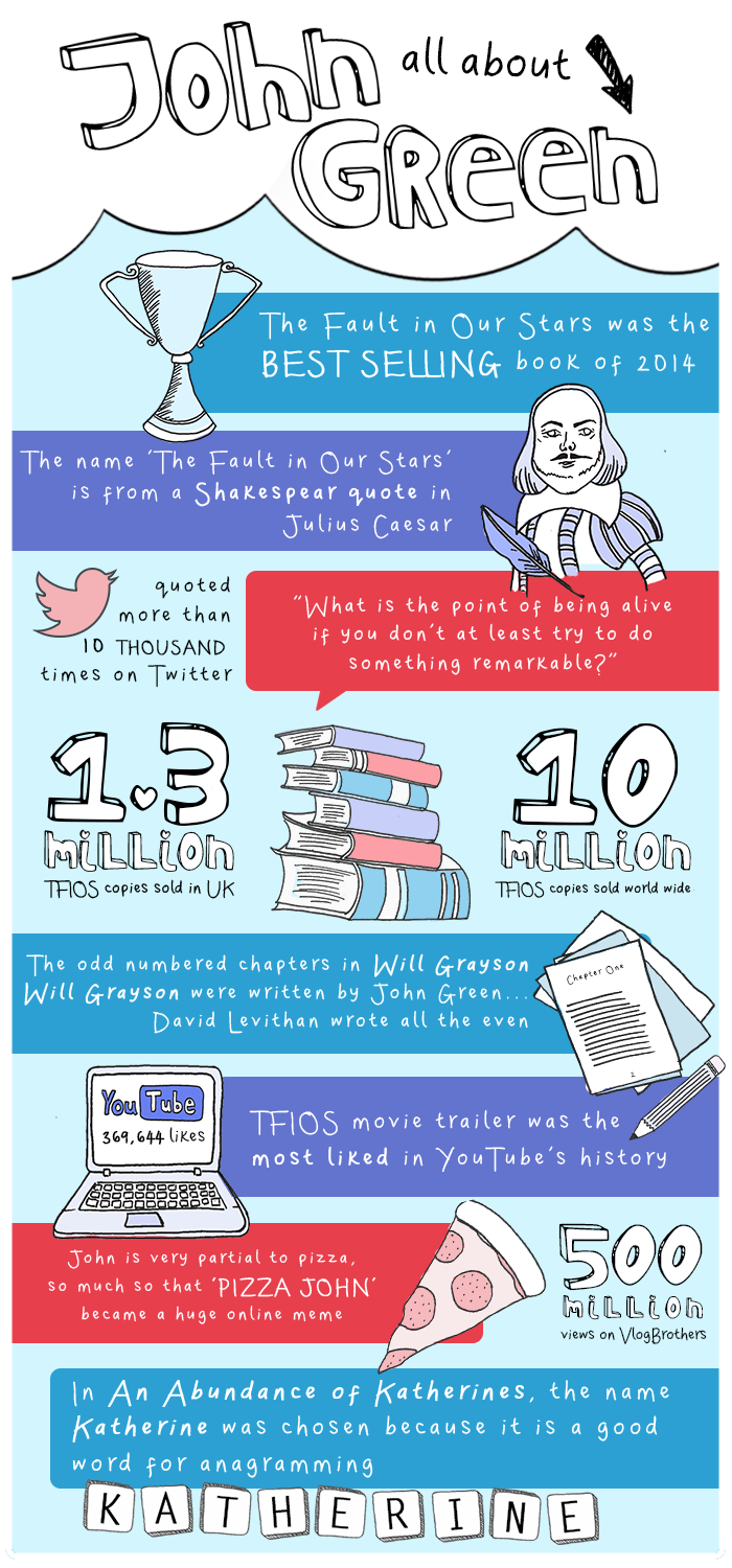 JohnGreen_Infographic_700x1500
